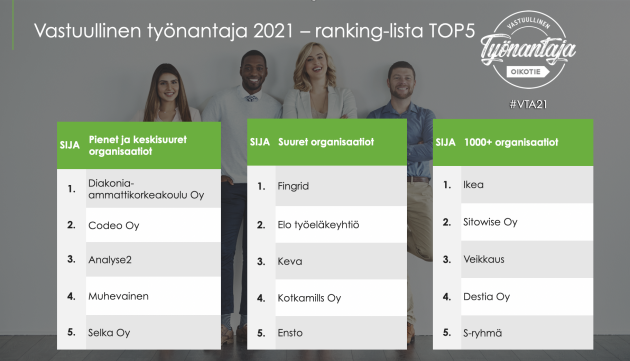 VTA21 top 5 työnantajat ranking