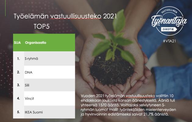 Vuoden 2021 työelämän vastuullisuusteko TOP5