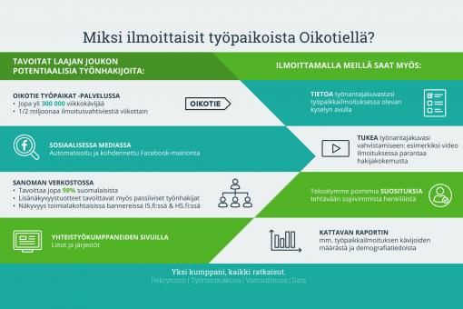 Oikotie Työpaikat on Suomen johtava kaupallinen työpaikkaportaali — viikoittain jopa 300 000 kävijää
